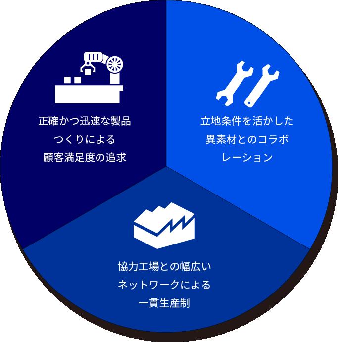 立地条件を活かした異素材とのコラボレーション 協力工場との幅広いネットワークによる一貫生産性 正確かつ迅速な製品つくりによる顧客満足度の追求
