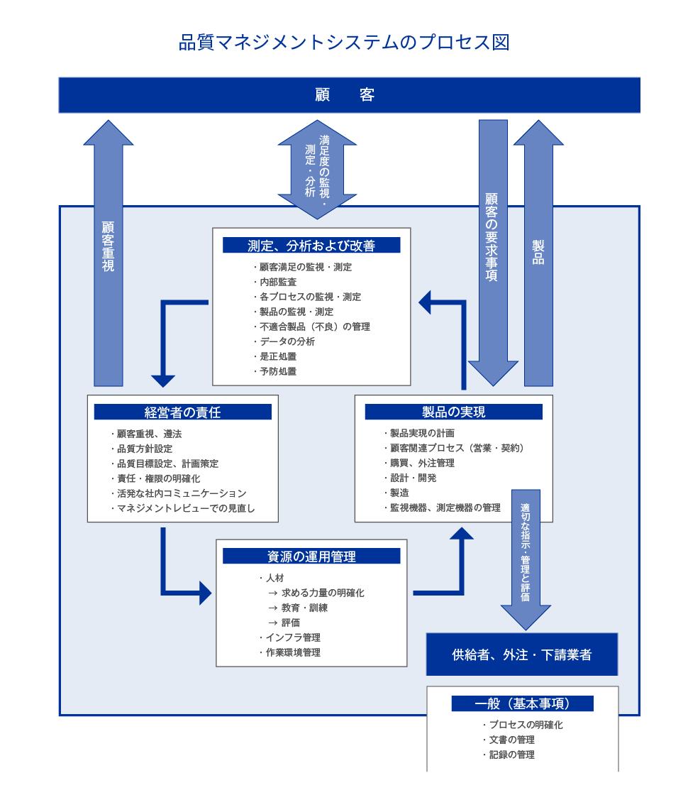 品質マネジメントシステムのプロセス図